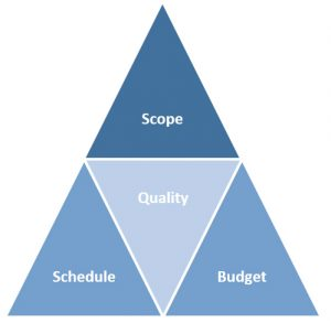 scope quality schedule budget